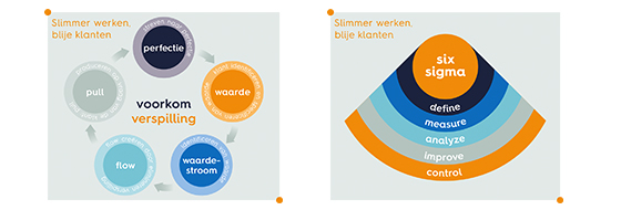 in de black belt training wordt dmaic six sigma behandeld